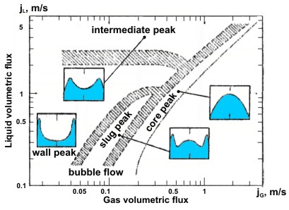 Lateral void distribution patterns map for air-water flow in vertical pipes obtained by Serizawa and Kataoka (1988).