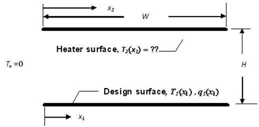 Enclosure with two boundary conditions specified on surface 1