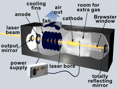 Typical water-cooled argon-ion laser [Hecht (1992)].